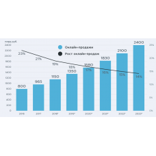 Интернет продажи для бизнеса вместе с ANSware
